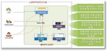 아파트 관리 정보 공개 시스템 등 통합플랫폼으로 관리내역 확인